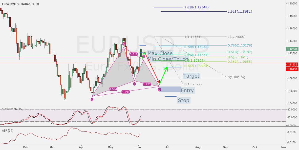 EUR/USD Potential Gartley Pattern