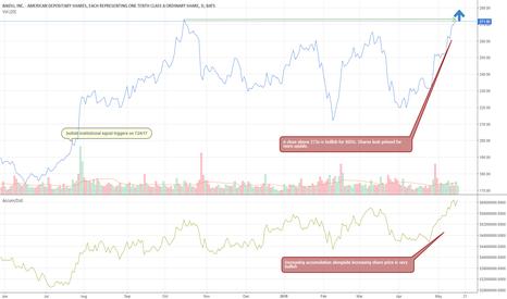 BIDU: BIDU - look for shares to gain