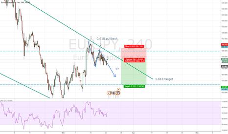 EURJPY: EURJPY short wave 3?