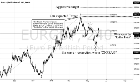 EURGBP: Eur/Gbp BUY setup