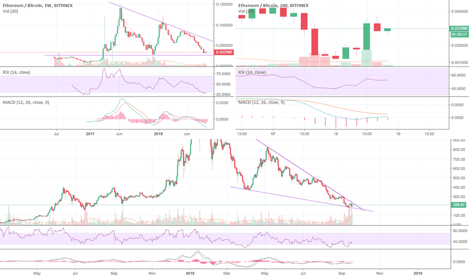 ETHBTC: ETHUSD falling wedge looking to break out?