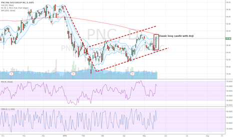 PNC: Short Opportunity