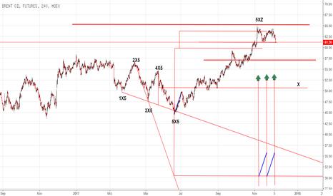 BR1!: X-Sequentials Brent Oil Analyse und Prognose !