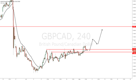 GBPCAD: GBP/CAD - Breakout pullback