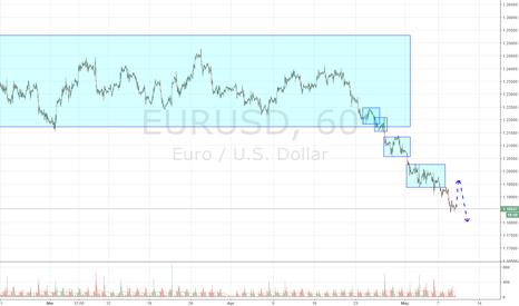 EURUSD: EUR is keeping movementto down/