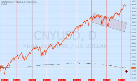 CNYUSD: CNY/USD  the magician's hand, the other one
