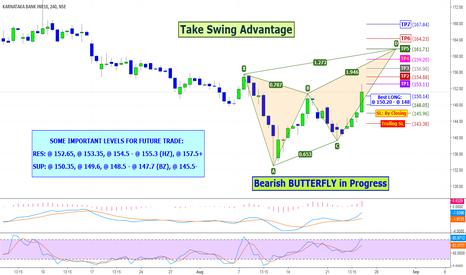 KTKBANK: KTKBANK: Take Swing Advantage