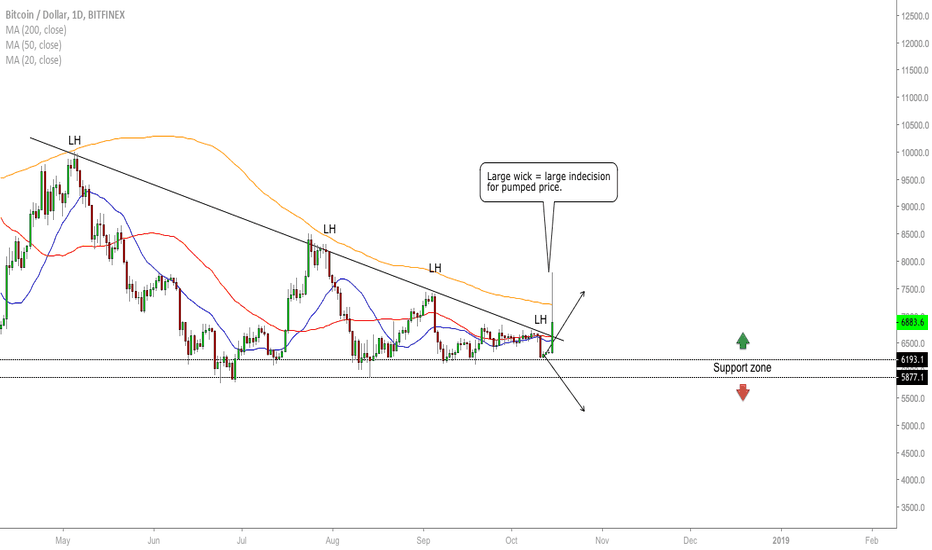 BTCUSD: BTC/USD - Optimistic But Be Cautious
