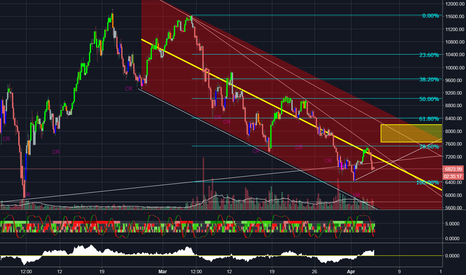 BTCUSD: expecting a bounce to yellow box
