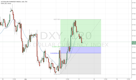 DXY: US DOLLAR INDEX D1/H2
