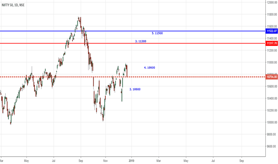 NIFTY: Nifty 10600 and then 11300 ?