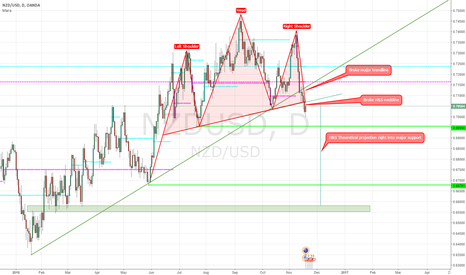 NZDUSD: NZDUSD H&S break and theoretical projection