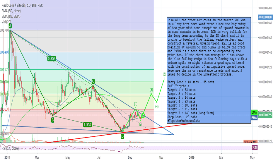 RDDBTC: RDD 150% to 250% Profits Opportunity