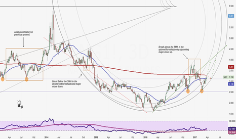 NG1!: Natural Gas Preparing For A Major Move Up (with image)