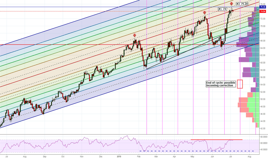 USOIL: Second target reached!! Good trade. And now?