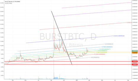 BURSTBTC: BURST: the only way is UP!