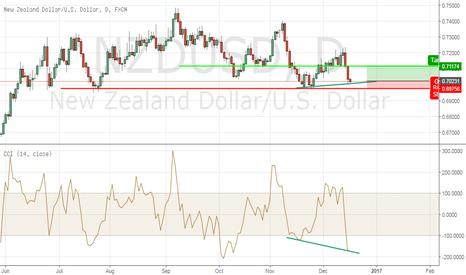 NZDUSD: NZDUSD - Bullish Divergence