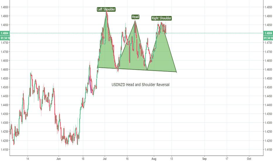 USDNZD: USDNZD - Short to 1.45 area H&S Reversal