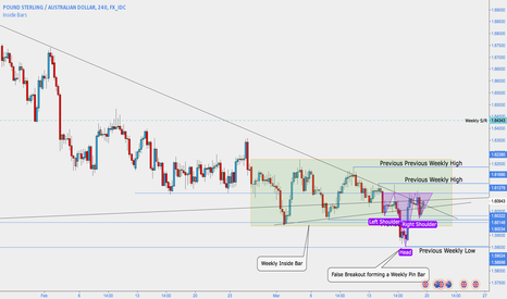GBPAUD: GBPAUD - Bullish H&S with lots of other confluence