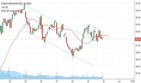 CLVS: CLVS held $92 for possible upside