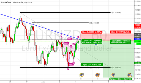 EURNZD: A game of probabilities