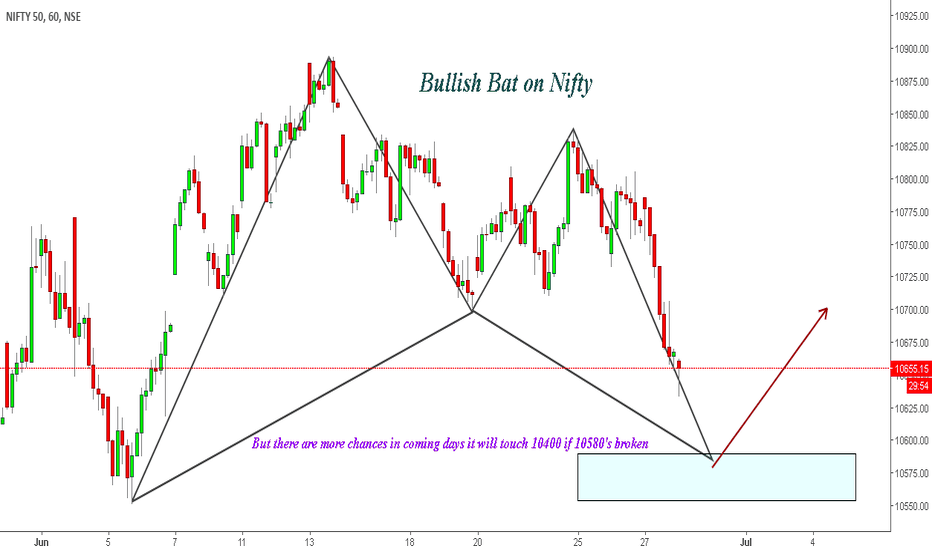NIFTY: Bat on Nifty !
