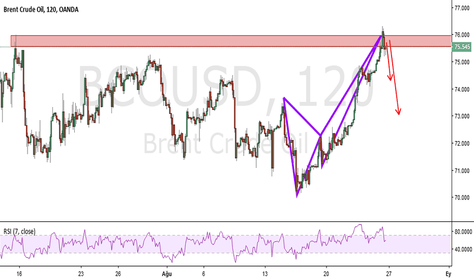 BCOUSD: BRENT / 2H