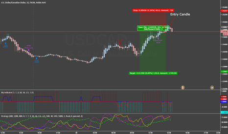 USDCAD: USDCAD Short Verified by 3 Indicators