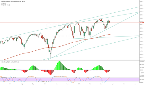 SPX500: S&P 500 - Gap shrink, lines soon cross. Where is it going?