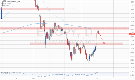 EURJPY: Level To Watch: #EURJPY SMA(200) and Resistance Zone Reached