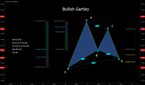 LTCBTC: Ideal Gartley Pattern