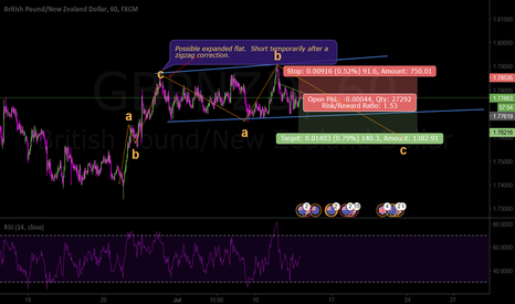 GBPNZD: Corrective structures ahead