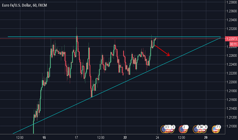 EURUSD: EUR/USD EM RESISTENCIA - time frame 60 min.