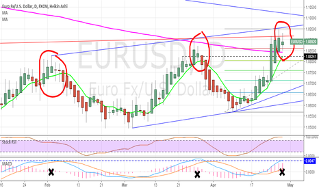 EURUSD: EURUSD : @ the top?