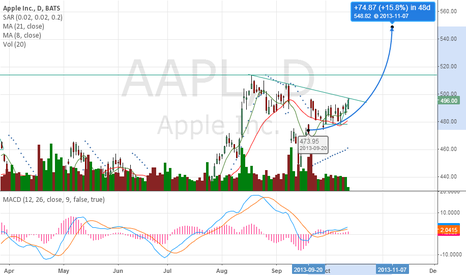 AAPL: Cup and Handle pattern is bullish for a move to the $560 level..