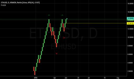 ETHUSD: ETH-USD breakout