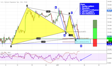 USDJPY: Gartley & AB=CD on USDJPY