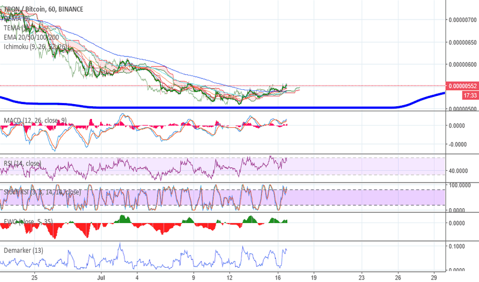 TRXBTC: TRON ON BREAKOUT! ANOTHER RUN TO 0.00001 BTC!