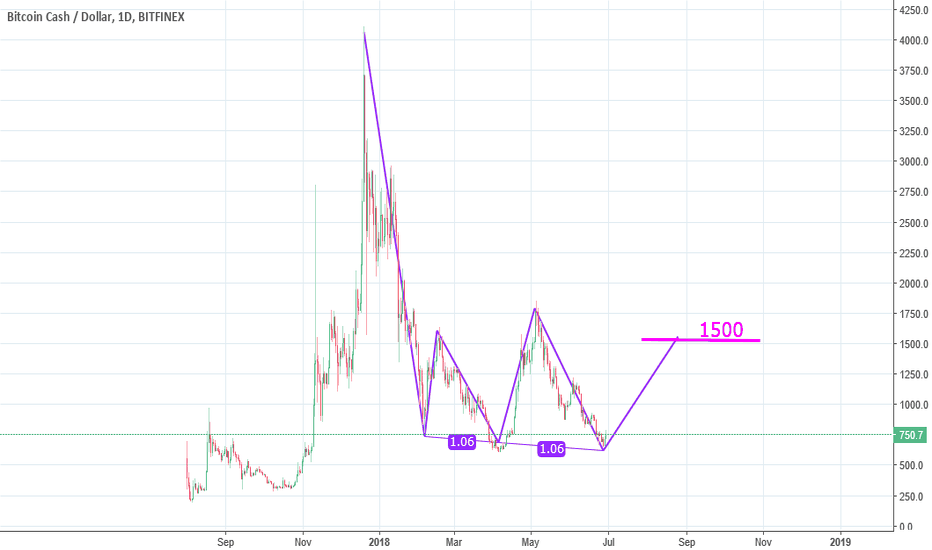 BCHUSD: Bitcoincash up up up to ~1500  !!!