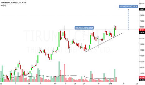 TIRUMALCHM: thirumalai chemical looks bullish in short term
