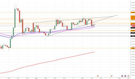 EURUSD: Break of rising wedge on 15m and 1hr EURUSD SHORT