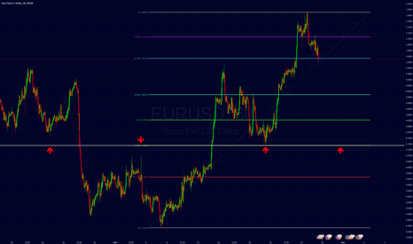 EURUSD: eurusd Retrace entry.