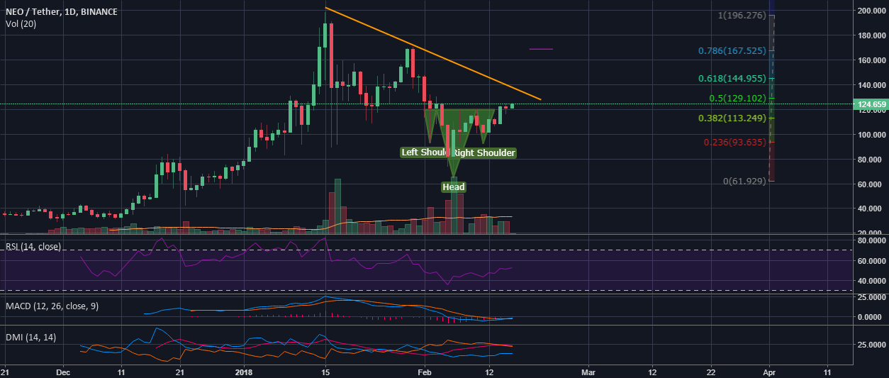 The Ascent of NEOUSDT: A Technical Analysis (Binance)