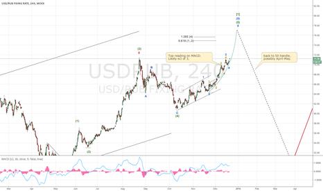USDRUB: USDRUR quick update. Spiking further, then down to 50s mid 2016.