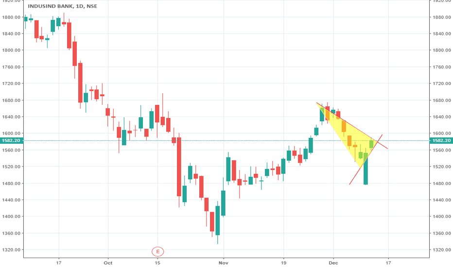 INDUSINDBK: BUY INDUSINDBK (Indusind Bank Ltd) ABOVE 1590