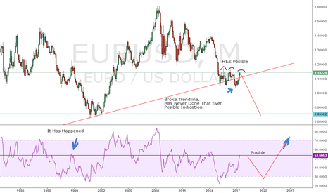 EURUSD: EU Cut Go Short, Against My Previous Idea,, (anyones Ballgame)