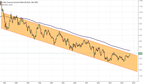 DGS10: US Bond yield topping. LONG US bonds