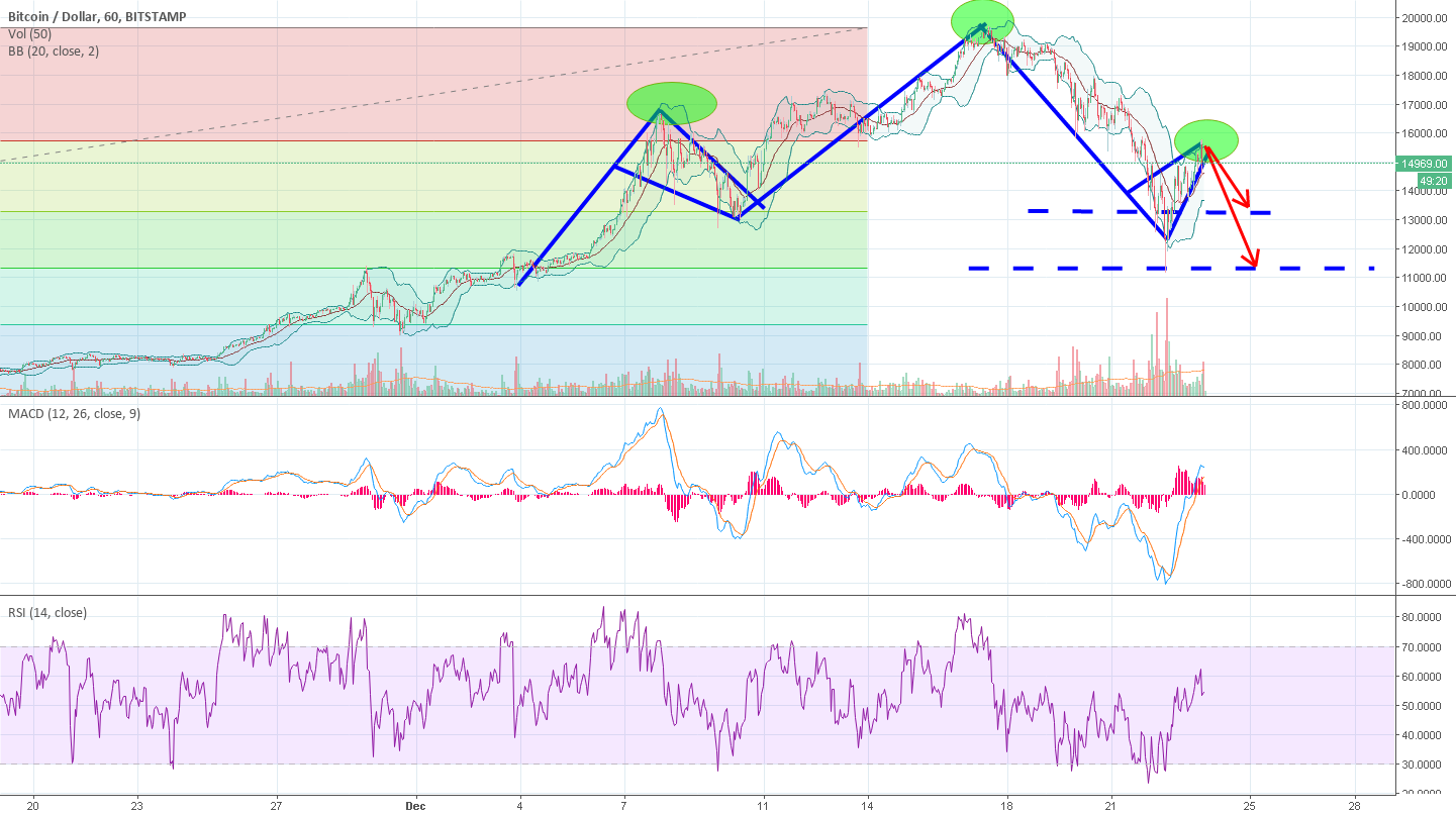 BTC - head and shoulders with two triangles