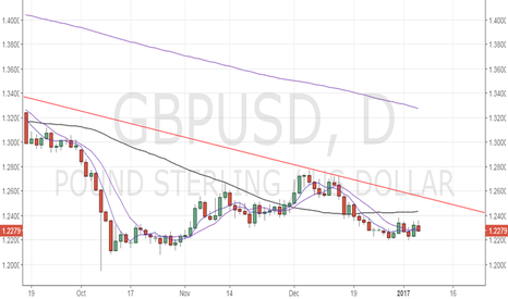 GBPUSD: GBP/USD – Selling could gather pace below 1.22