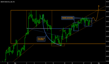 UKOIL: BRENT - Looking up while the price is going north.